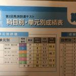 第2回馬渕教室到達テスト国語理科算数の偏差値|コッコちゃんの自己採点に狂いが!?