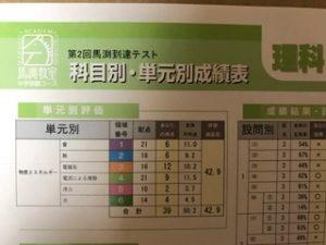 第2回馬渕教室到達テスト国語理科算数偏差値