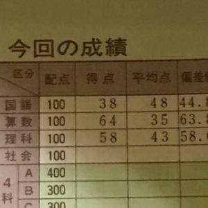 五ツ木駸々堂中学進学学力テスト会特別会結果